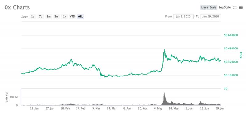 Какие альткоины превзошли биткоин по прибыльности с начала года?