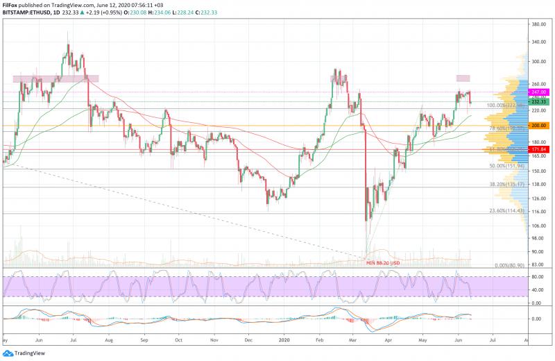 Анализ цен BTC, ETH, XRP (12.06.20)