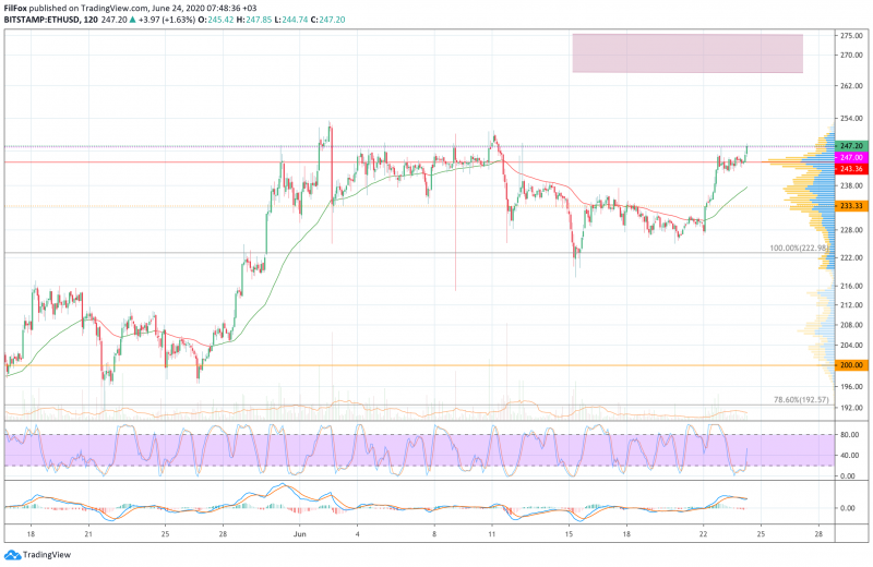 Анализ цен BTC, ETH, XRP (24.06.20)