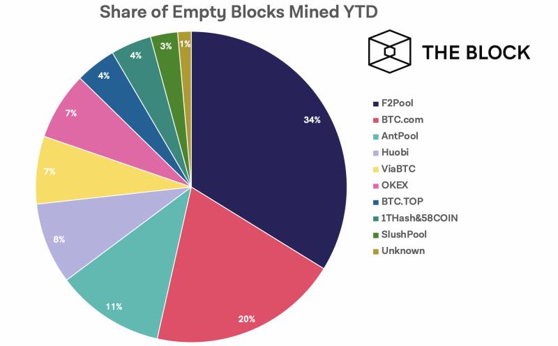 Майнеры биткоина стали более чем в 2 раза реже добывать пустые блоки
