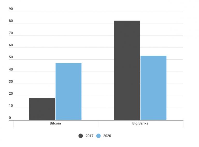 51% процент миллениалов доверяет биткоину больше, чем самым известным банкам