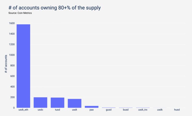 Около 80% эмиссии пяти крупных стейблкоинов приходится всего на шесть кошельков