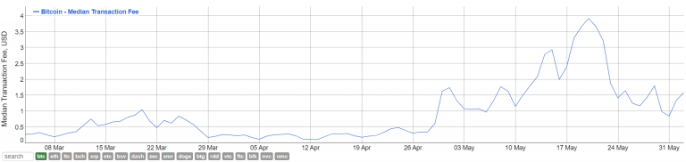 Медианный размер комиссии в блокчейне биткоина сократился почти на 80%