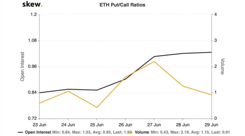 Интерес к ETH-опционам вырос до рекордных значений