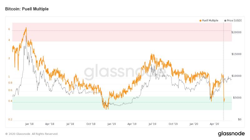 Аналитики из Messari говорят о серьезной недооценке стоимости биткоина и ждут ралли