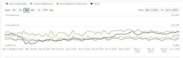 Исследование: Почти 80% всех запасов BTC в настоящее время приносят прибыль