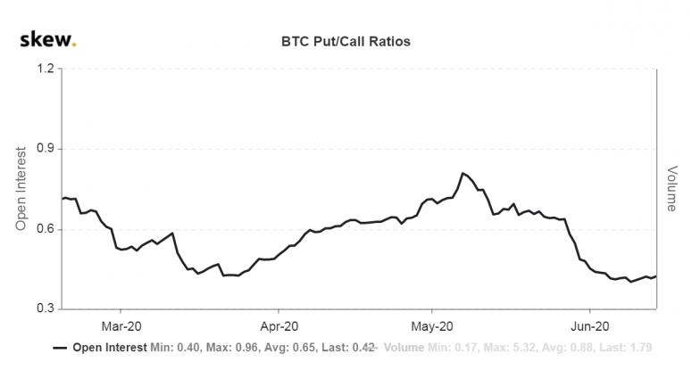 Рынок опционов говорит о том, что падение BTC может оказаться ловушкой для медведей