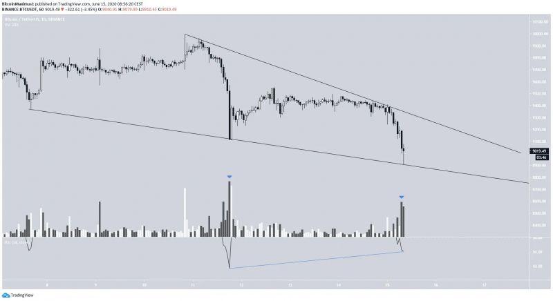Удержится ли биткоин выше $9000?