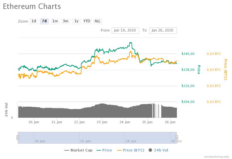 CoinMetrics: Ethereum, также как и биткоин, коррелирует с индексом S&P 500
