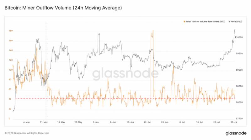 Glassnode: Рост биткоина не побудил майнеров продавать свои биткоины