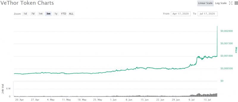 Цена токена VeThor выросла на 150% после сообщения о листинге на биржу Binance