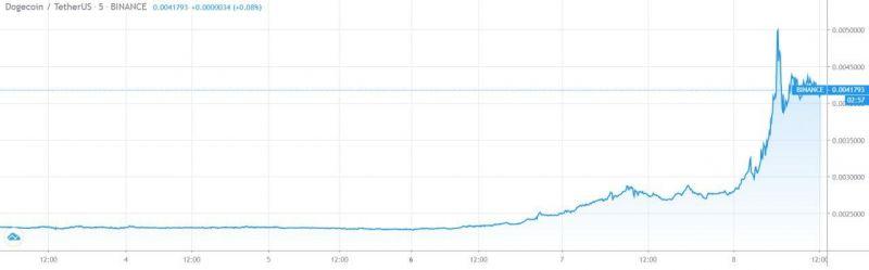 Dogecoin прибавил в цене еще 100% всего за несколько часов