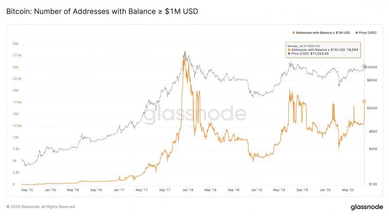 Аналитики Glassnode зафиксировали резкий рост числа «биткоин-китов»