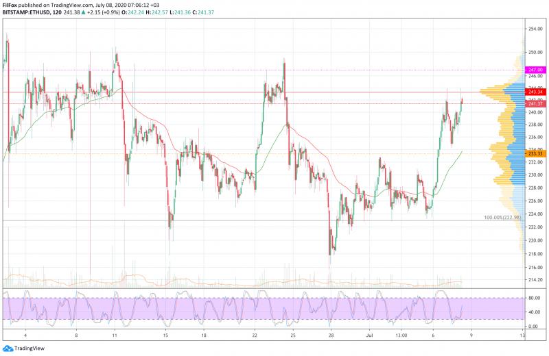 Анализ цен BTC, ETH, XRP (08.07.20)