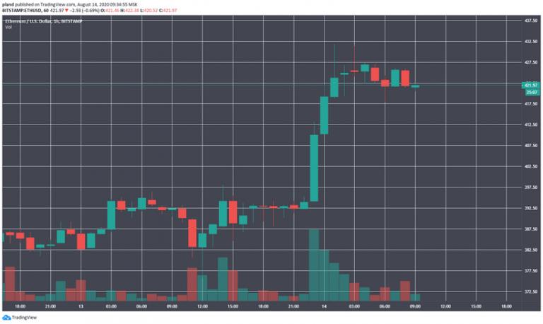 Цена Ethereum выросла до двухлетнего максимума