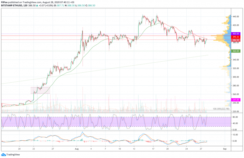 Анализ цен BTC, ETH, XRP (28.08.20)