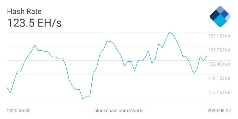 Количество биткоинов в кошельках майнеров на двухлетнем максимуме