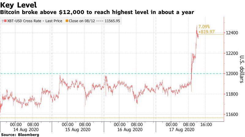 Криптоиндекс Bloomberg Galaxy достиг годового максимума