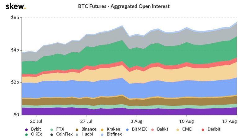 Объем открытых позиций по BTC-фьючерсам на рекордном максимуме