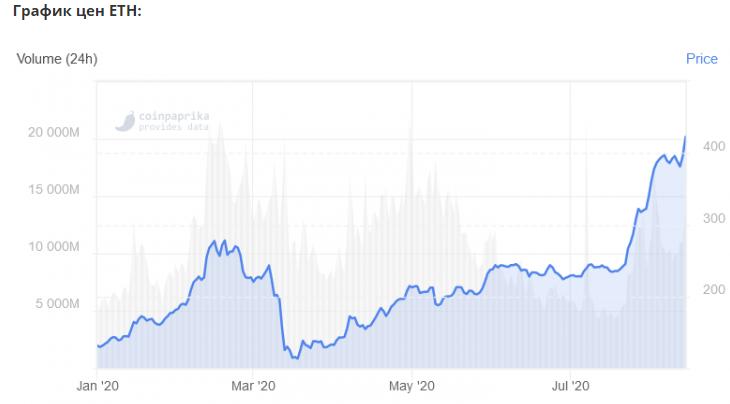 Индекс доминирования Ethereum на двухлетнем максимуме