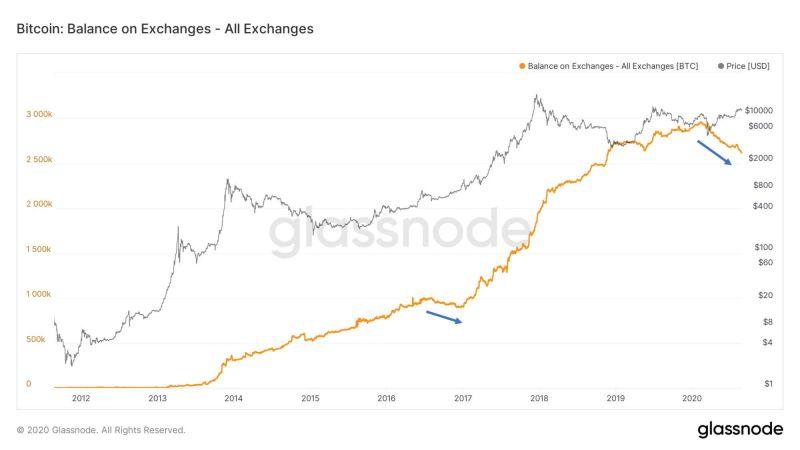 Почему пользователи массово выводят криптовалюту с бирж?
