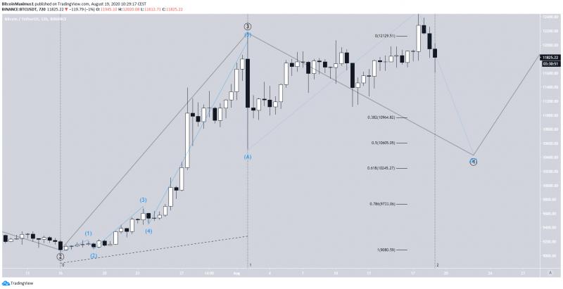 Технические индикаторы рисуют медвежью картину на графике биткоина