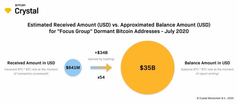 Аналитики подсчитали количество биткоинов на «спящих» адресах