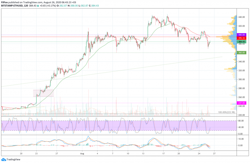 Анализ цен BTC, ETH, XRP (26.08.20)