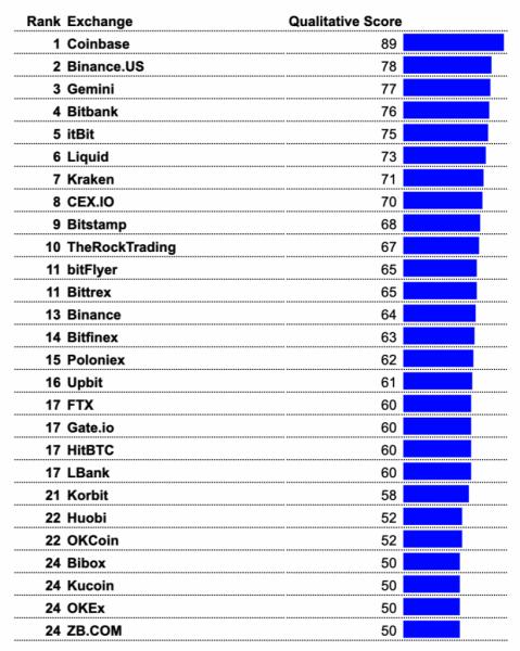 Криптовалютные биржи, которым можно доверять. Большой обзор криптоплощадок