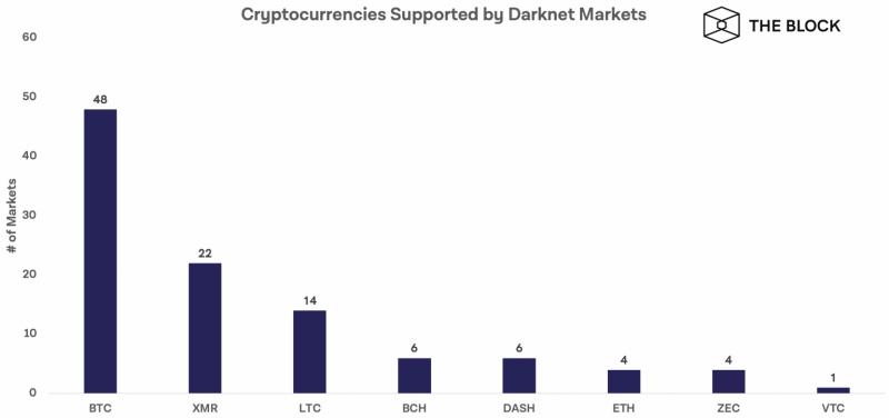 Аналитики The Block назвали самые популярные криптовалюты даркнета