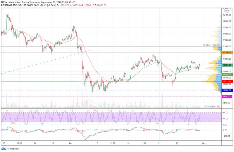 Анализ цен BTC, ETH, XRP (30.09.20)