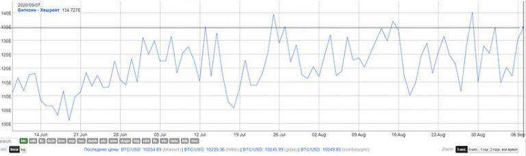 Показатель сложности майнинга биткоина опустился от недавнего максимума
