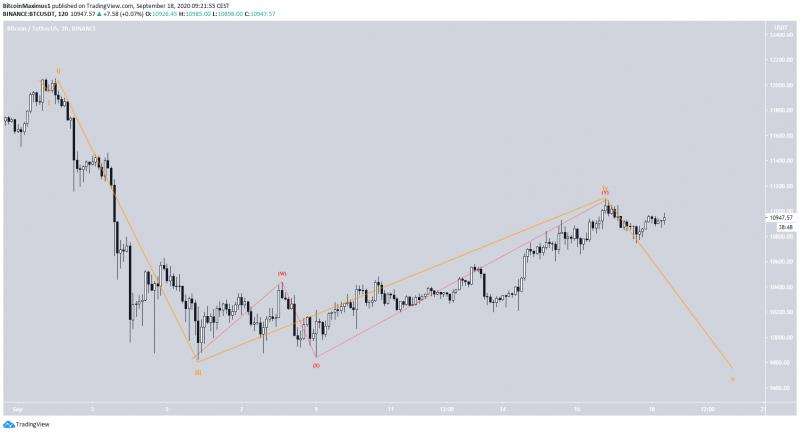 Долгосрочные графики сулят бычьи перспективы биткоину