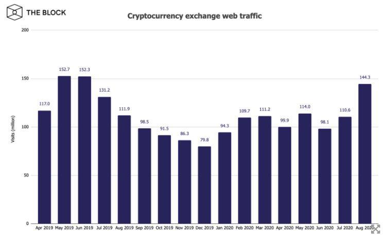 Посещаемость криптобирж выросла до 14-месячного максимума в августе