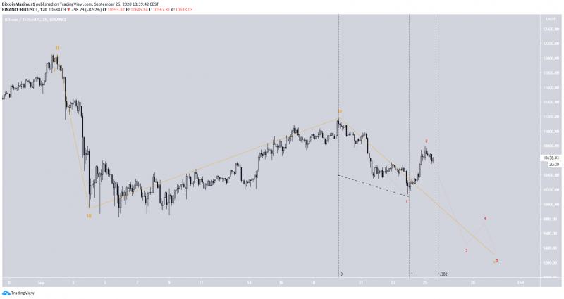 Технические индикаторы на графике биткоина начинают подавать бычьи сигналы