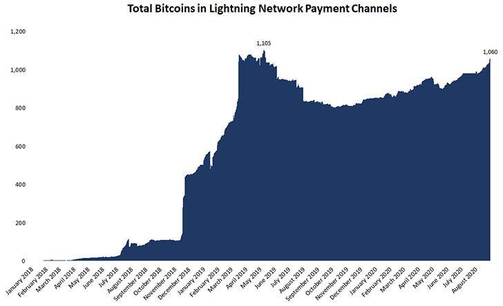Стоимость биткоинов в Lightning Network выросла до рекордного максимума