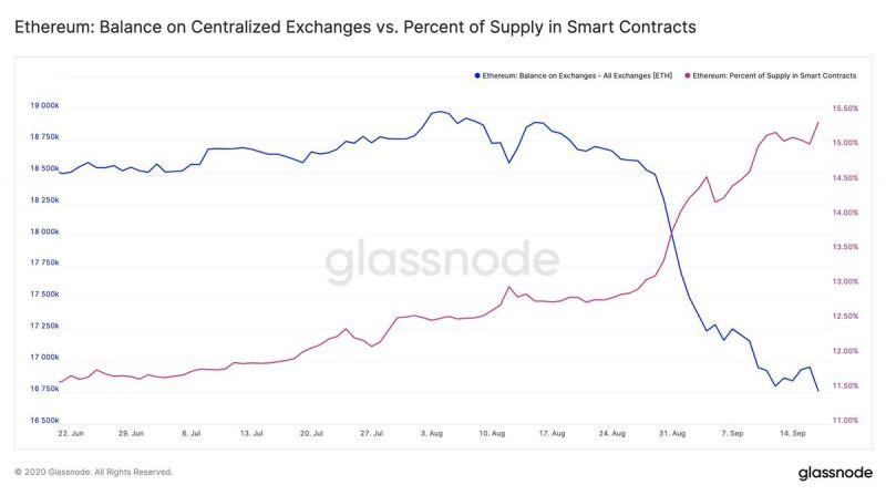 Количество монет Ethereum на биржевых кошельках опустилось почти до годового минимума