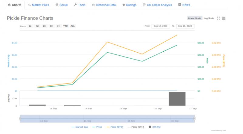 Цена DeFi-токена Pickle Finance выросла на 1800% за два дня. Причем здесь Бутерин?