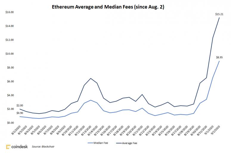 Виталик Бутерин внес предложение, как справится с ростом комиссий в сети Ethereum