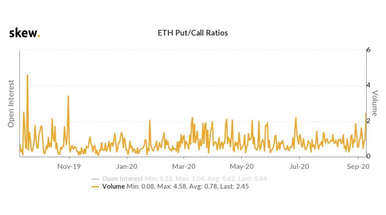 Хеджирование рисков DeFi привело к росту медвежьих ставок на Ethereum