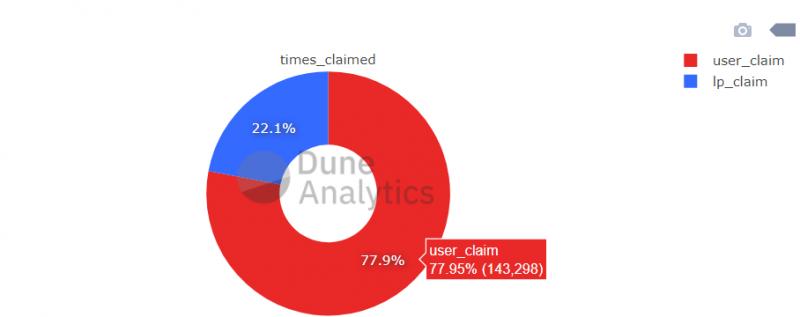 113 млн токенов UNI распределены среди пользователей