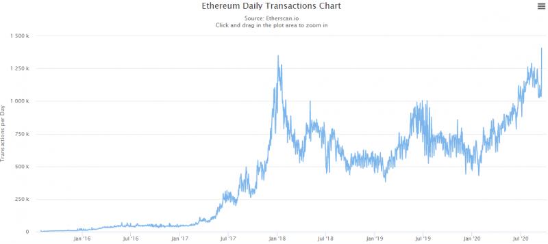 Пользователи Ethereum совершили рекордное число транзакций за сутки