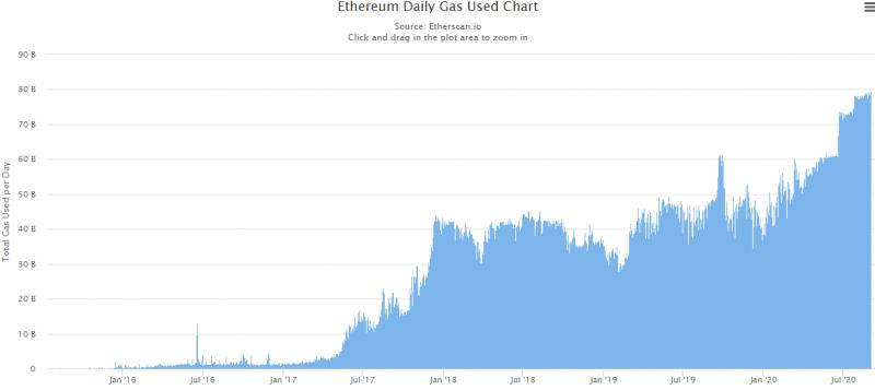 Майнеры Ethereum заработали $500 000 на комиссиях всего за один час
