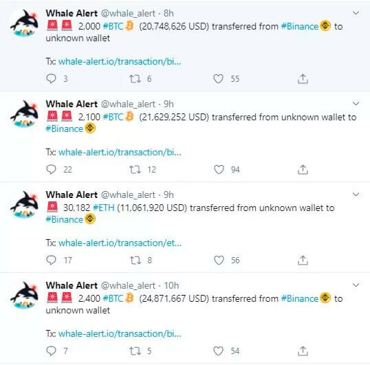 За сутки «биткоин-киты» перевели 7 572 BTC