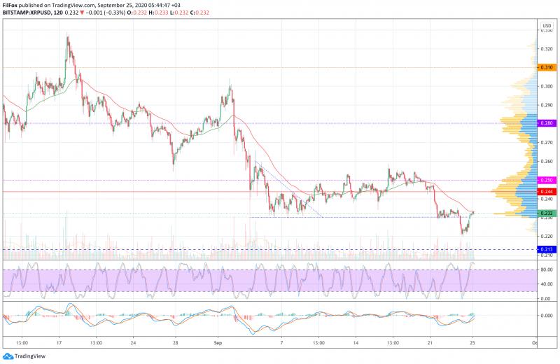 Анализ цен BTC, ETH, XRP (25.09.20)