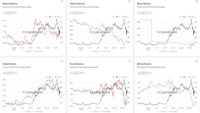 В Китае выводят криптовалюту с бирж и закрывают аккаунты