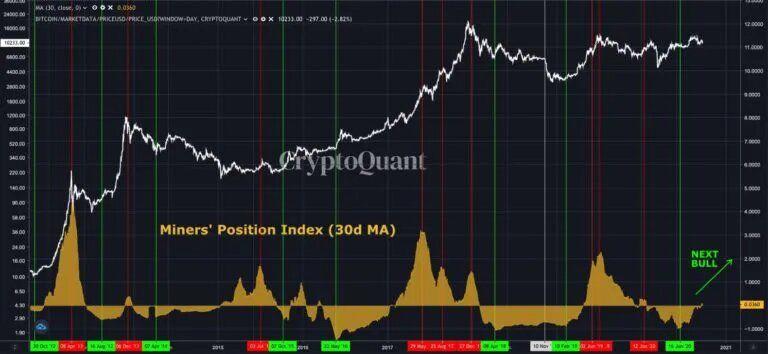 CryptoQuant: Нынешняя активность майнеров напоминает времена ралли 2017 года