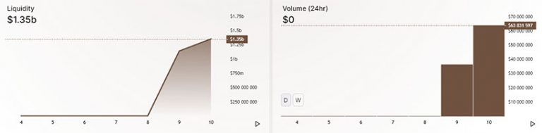 В результате миграции активов в SushiSwap Uniswap лишилась 70% ликвидности