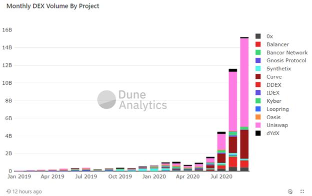 С начала сентября торговый объем на DEX вырос до $15 млрд