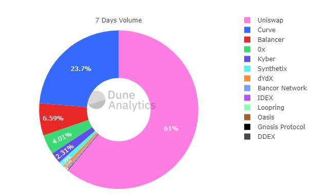 Messari: Всего три DeFi-проекта захватили 90% рынка DEX